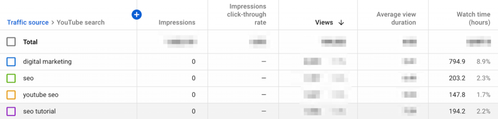 Comment augmenter les vues YouTube?